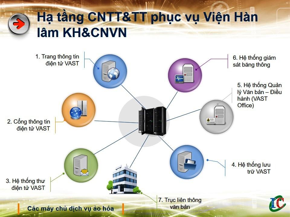Một số các sản phẩm, kết quả KH&CN đã và đang triển khai tại Trung tâm Tin học và Tính toán