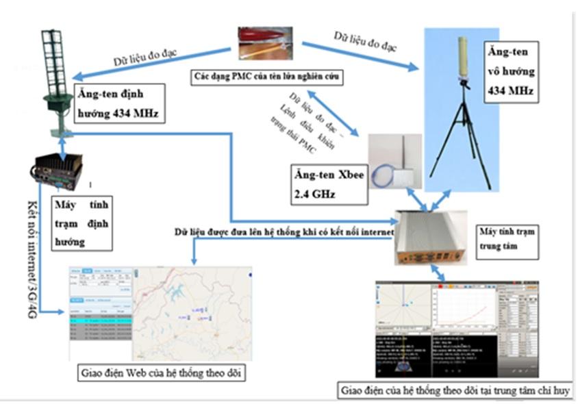 Nghiên cứu thiết kế, chế tạo thành công hệ thống thông tin, truyền thông và giám sát hoạt động của tên lửa nghiên cứu
